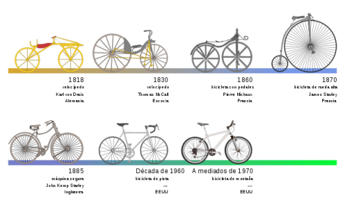650px-bicycle_evolution-es_svg