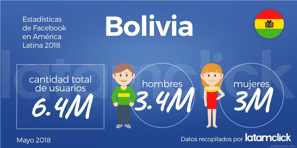 estadisticas-de-facebook-bolivia-2018