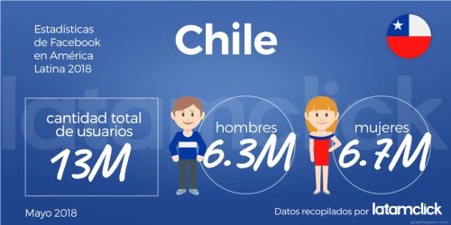 estadisticas-de-facebook-chile-2018